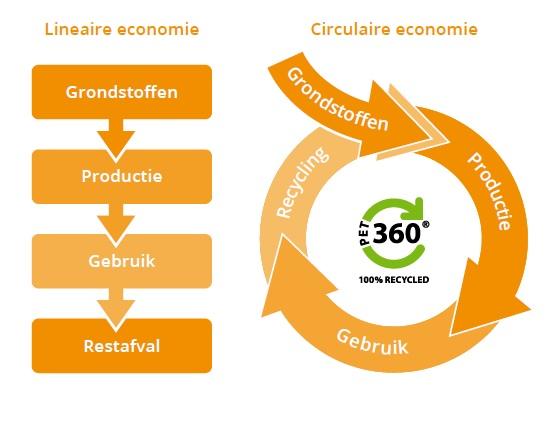 Duurzame Verpakkingen Bordex BV